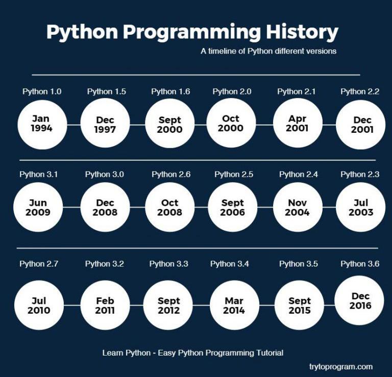 Эволюция версий Python. Автор24 — интернет-биржа студенческих работ