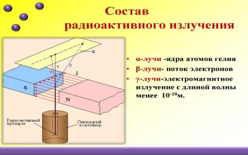 Состав радиоактивного излучения. Автор24 — интернет-биржа студенческих работ