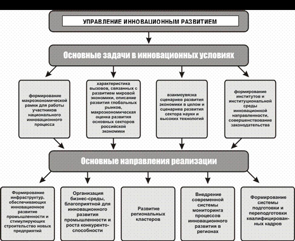 Управление инновационным развитием хозяйствующего субъекта. Автор24 — интернет-биржа студенческих работ