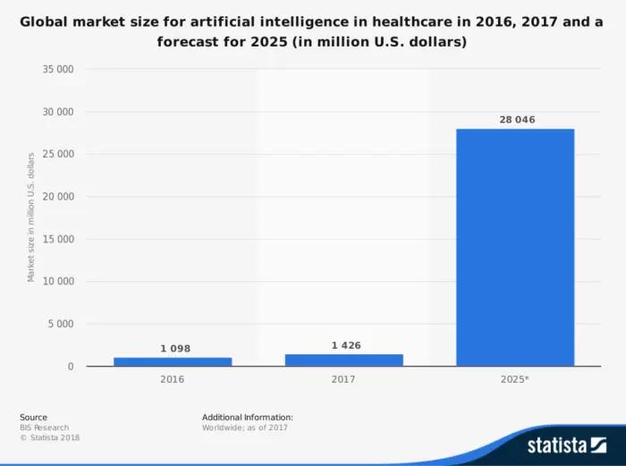 Динамика использования ИИ в здравоохранении. Автор24 — интернет-биржа студенческих работ