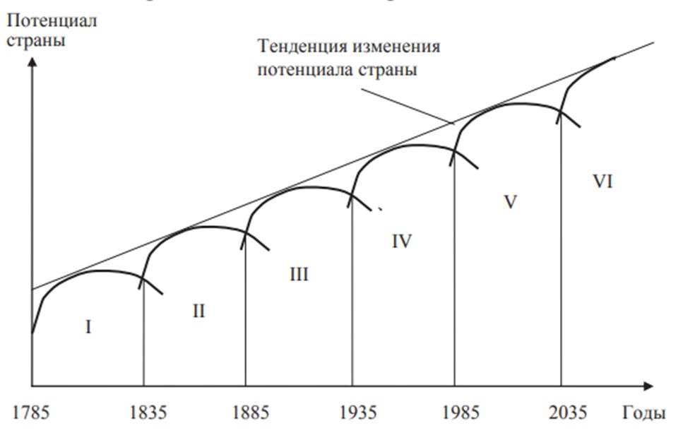 Эволюция технологических укладов. Автор24 — интернет-биржа студенческих работ