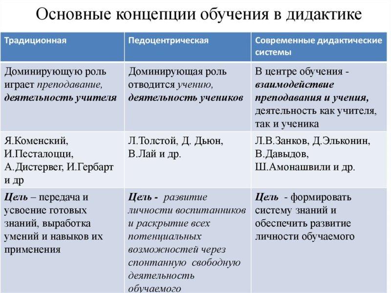 Основные концепции обучения в дидактике. Автор24 — интернет-биржа студенческих работ