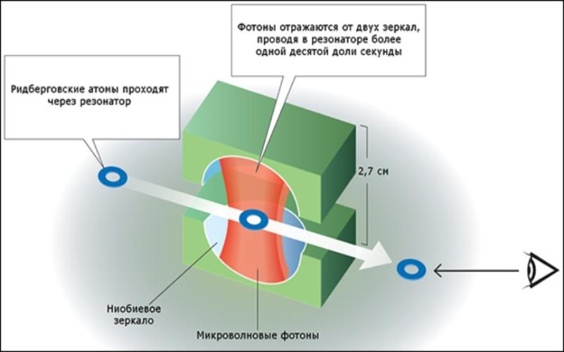 Ридберговские атомы. Автор24 — интернет-биржа студенческих работ