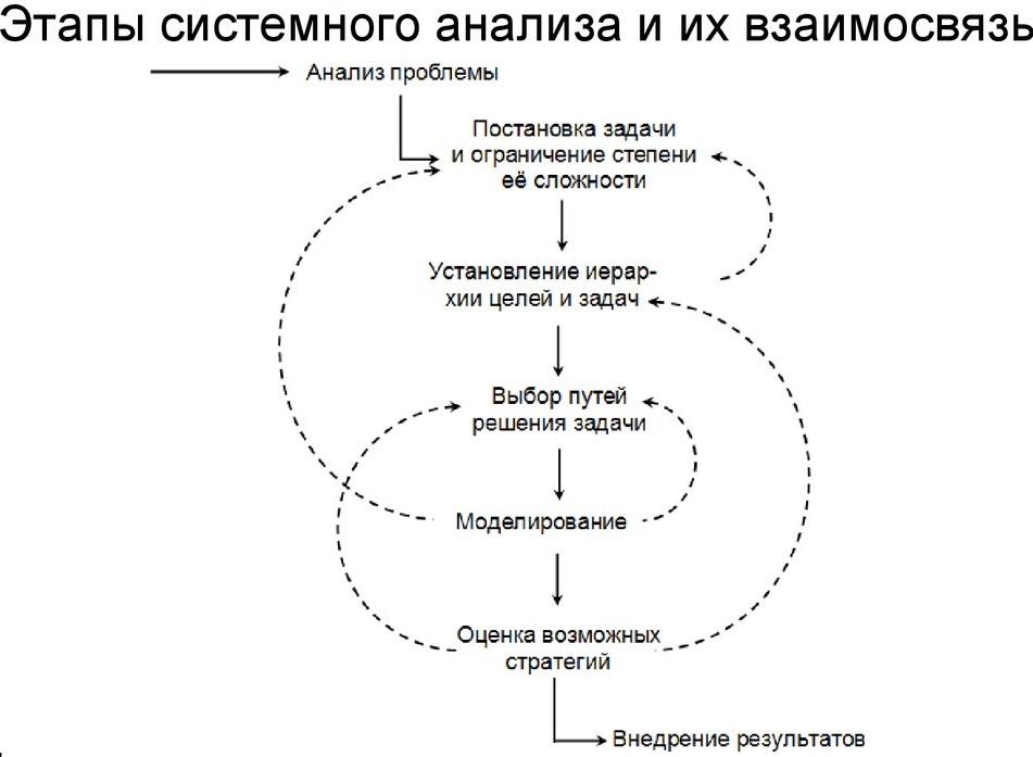 Этапы системного анализа. Автор24 — интернет-биржа студенческих работ