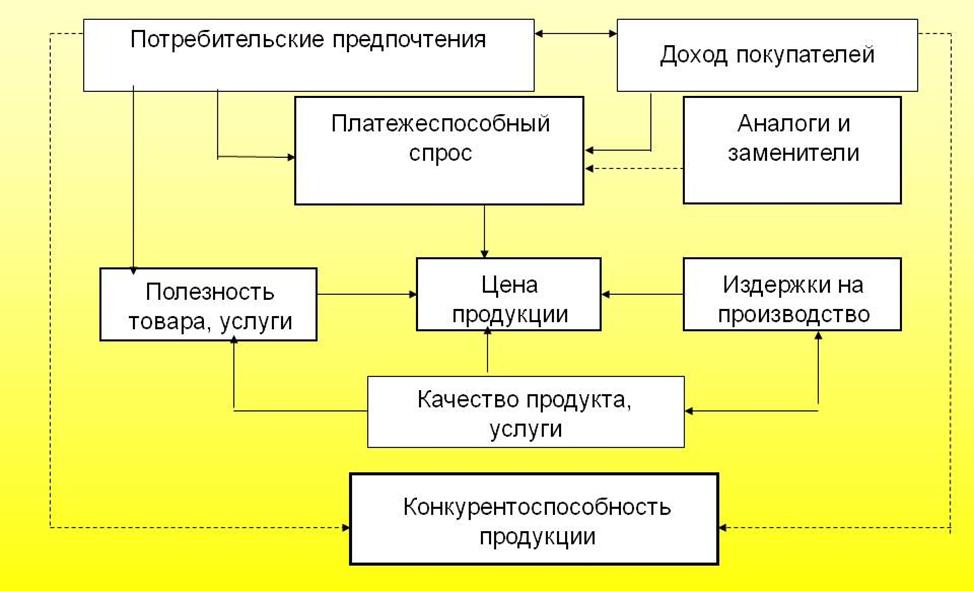 Механизм формирования конкурентоспособности товара фирмы. Автор24 — интернет-биржа студенческих работ