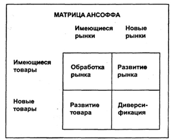 Матрица И. Ансоффа. Автор24 — интернет-биржа студенческих работ