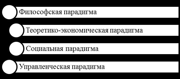 Базовые парадигмы определения сущности КСО. Автор24 — интернет-биржа студенческих работ