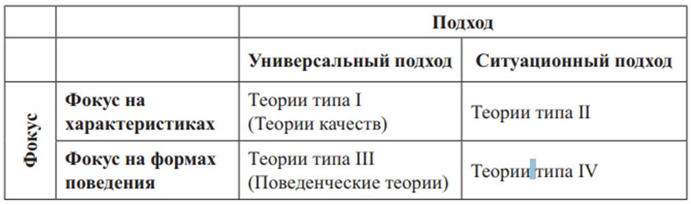 Группировка классических теорий лидерства (по Яго). Автор24 — интернет-биржа студенческих работ