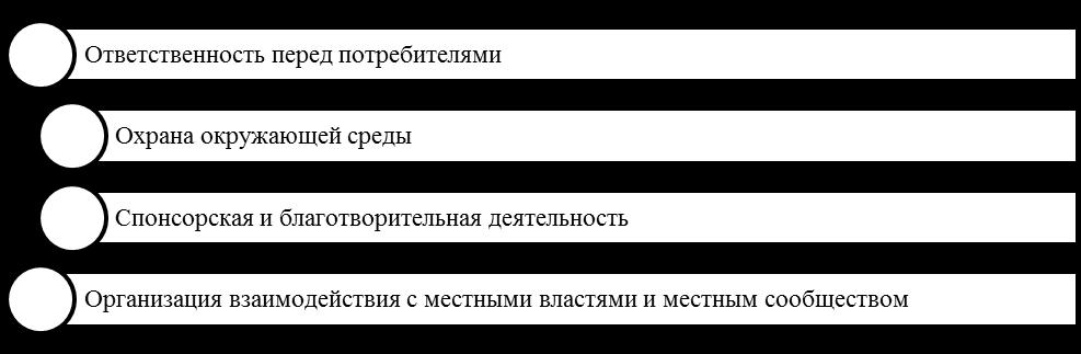 Основные направления реализации внешней КСО. Автор24 — интернет-биржа студенческих работ