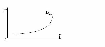 Общий вид кривой совокупного предложения в краткосрочном периоде. Автор24 - интернет-биржа студенческих работ
