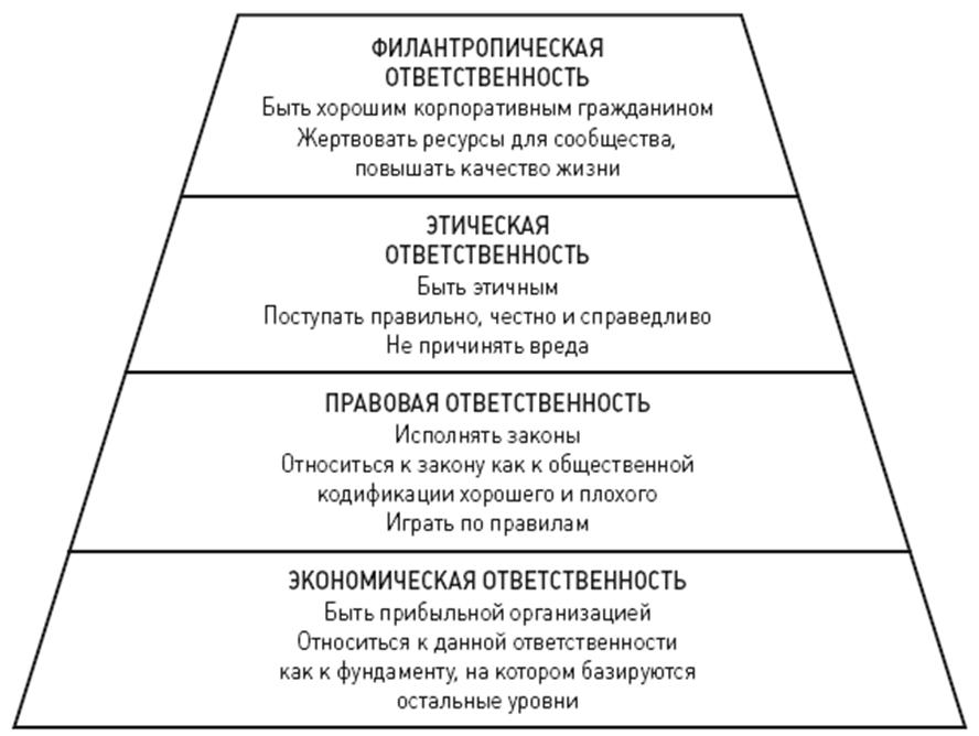 Пирамида социальной ответственности бизнеса А. Кэрролла. Автор24 — интернет-биржа студенческих работ