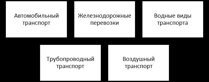 Основные виды транспорта для доставки продукции. Автор24 — интернет-биржа студенческих работ