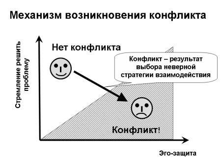 Механизм возникновения конфликтов. Автор24 — интернет-биржа студенческих работ