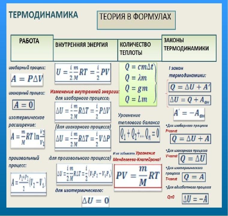 Термодинамическая теория в формулах. Автор24 — интернет-биржа студенческих работ