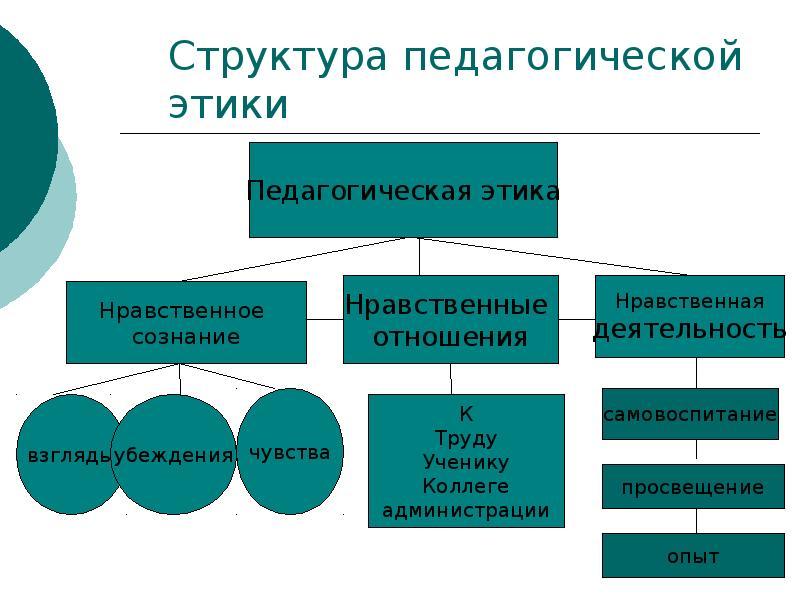 Структура педагогической этики. Автор24 — интернет-биржа студенческих работ