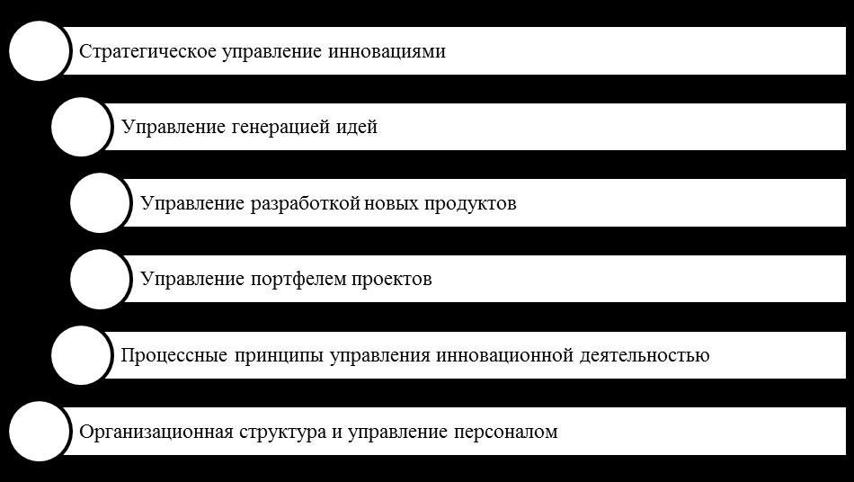 Базовые элементы корпоративного управления инновационной деятельностью. Автор24 — интернет-биржа студенческих работ