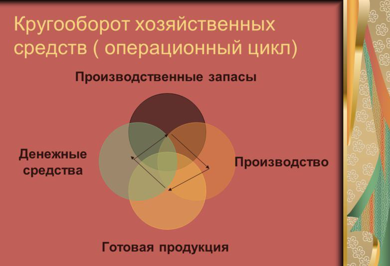 Место денежных средств в процессе хозяйственной деятельности. Автор24 — интернет-биржа студенческих работ