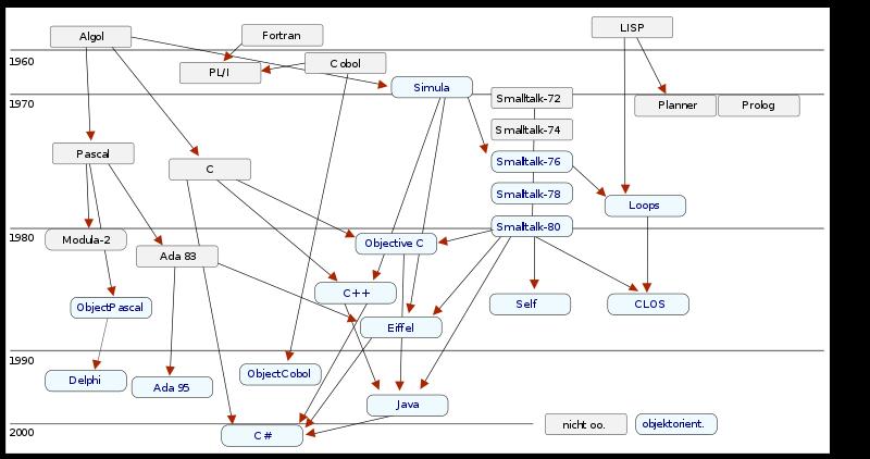 Эволюция языков программирования. Автор24 — интернет-биржа студенческих работ