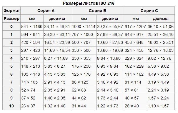Размеры листов IOS 2016. Автор24 — интернет-биржа студенческих работ