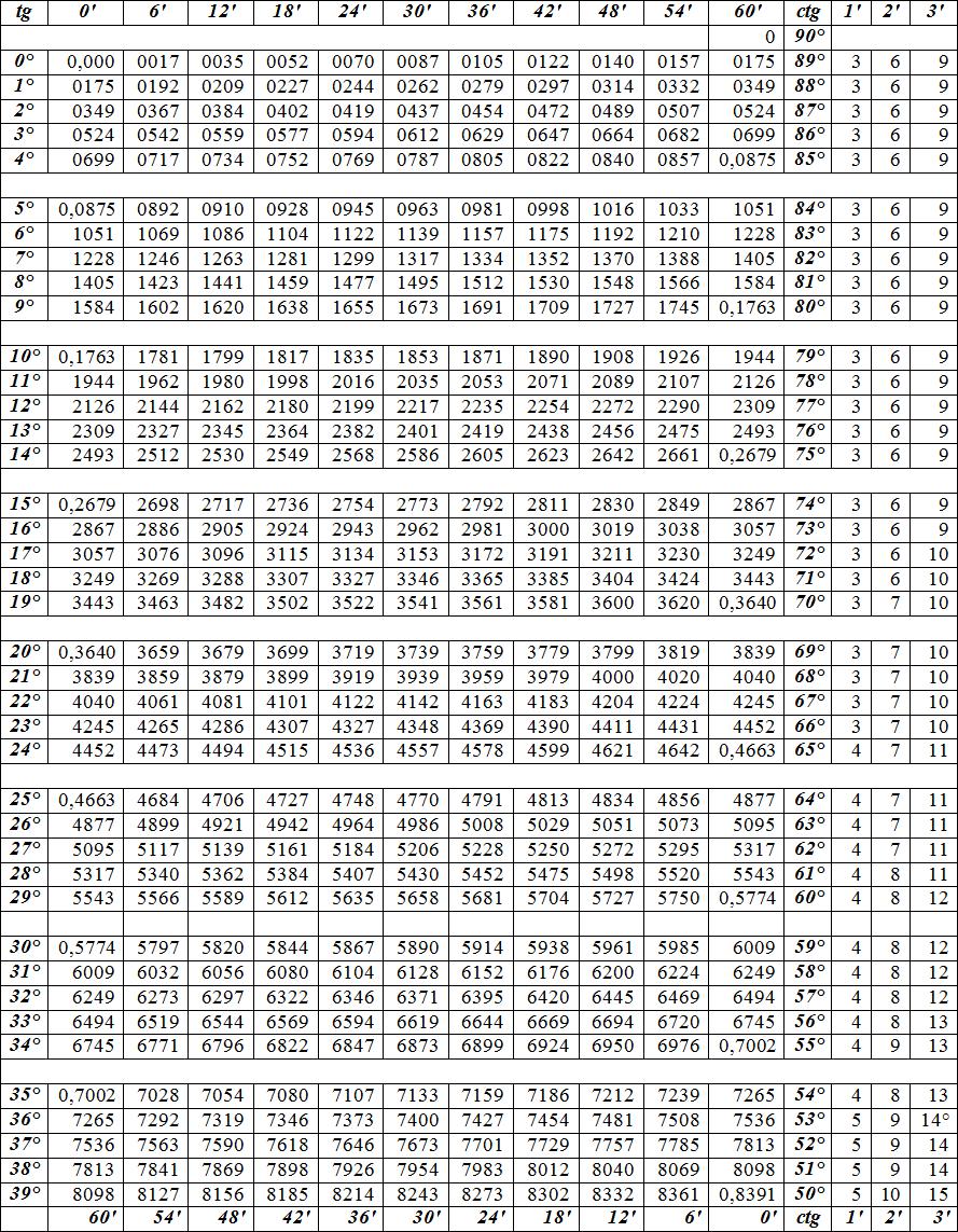 Таблица Брадиса: таблица значений арктангенсов arctg и арккотангенсов arctg. Автор24 — интернет-биржа студенческих работ
