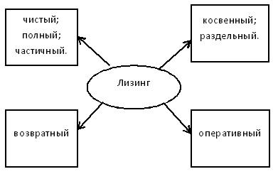 Классификация лизинга. Автор24 — интернет-биржа студенческих работ