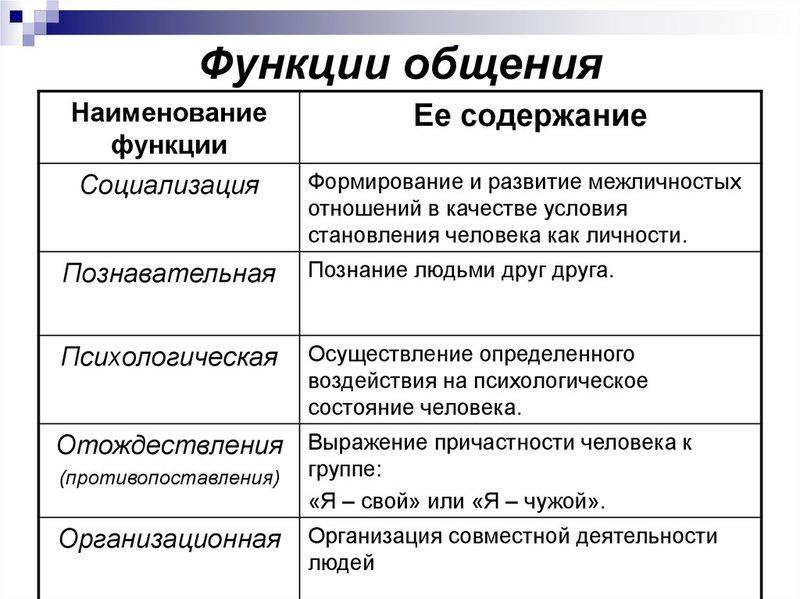 Функции общения. Автор24 — интернет-биржа студенческих работ