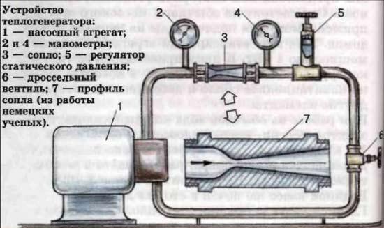 Устройство теплогенератора. Автор24 — интернет-биржа студенческих работ