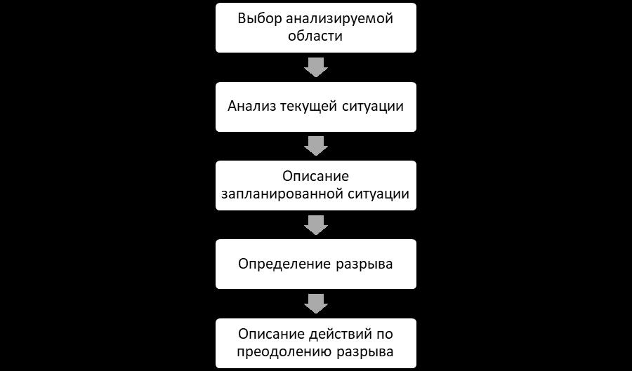 Основные этапы проведения GAP-анализа. Автор24 — интернет-биржа студенческих работ