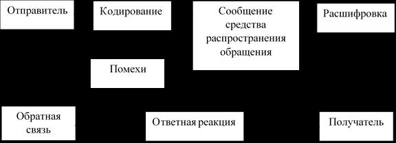 Процесс маркетинговых коммуникаций. Автор24 — интернет-биржа студенческих работ