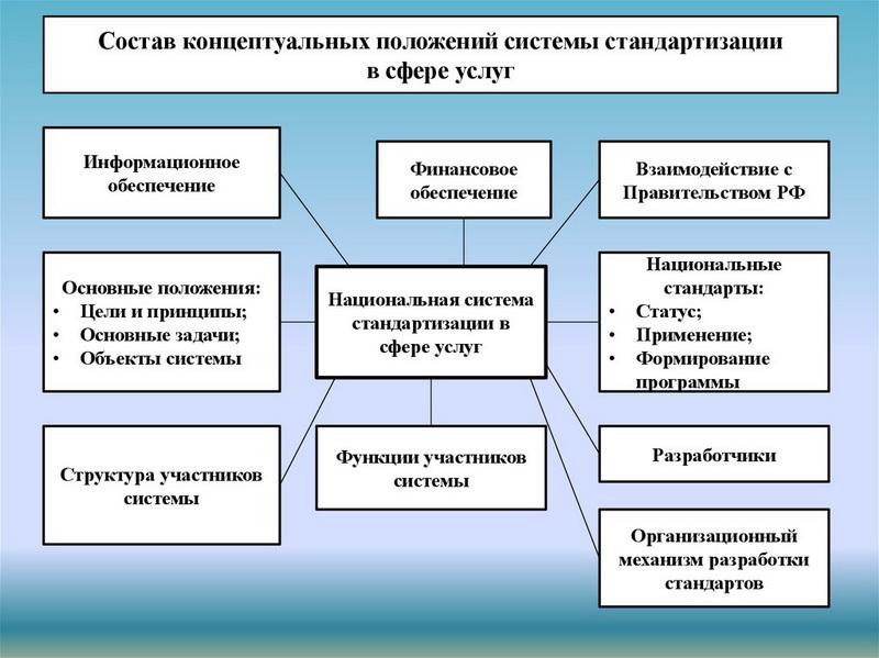 Состав концептуальных положений системы стандартизации в сфере услуг. Автор24 — интернет-биржа студенческих работ