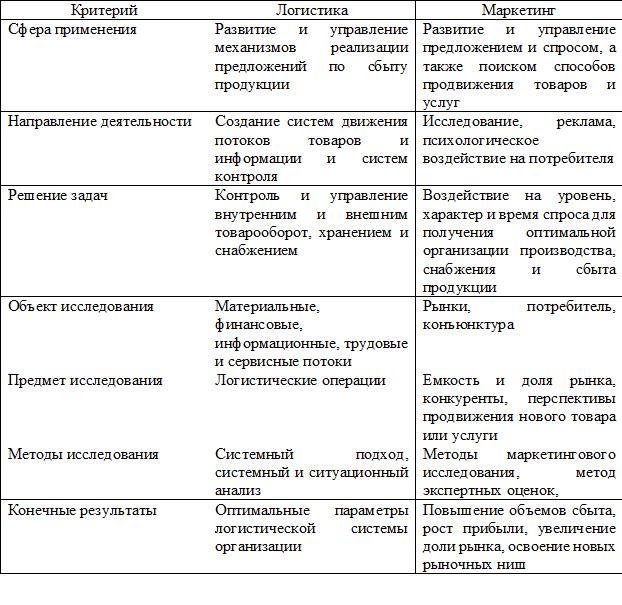 Сравнительная характеристика логистики и маркетинга. Автор24 — интернет-биржа студенческих работ