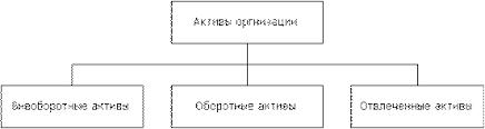 Виды активов организации. Автор24 — интернет-биржа студенческих работ