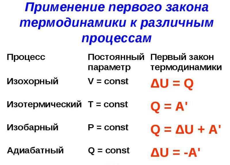 Первый закон термодинамики к различным процессам. Автор24 — интернет-биржа студенческих работ