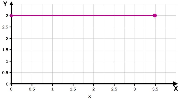 Определение множества значений функции графическим методом