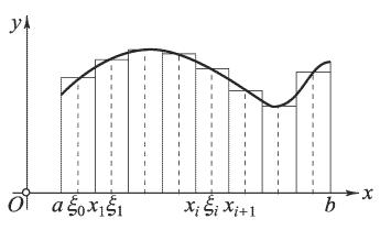 Метод средних прямоугольников