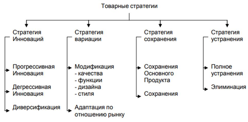 Типология товарных стратегий. Автор24 — интернет-биржа студенческих работ