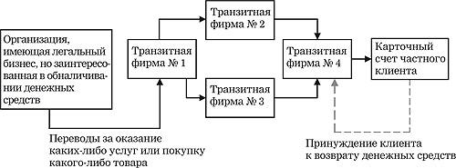 Транзитные средства и транзитные операции. Автор24 — интернет-биржа студенческих работ