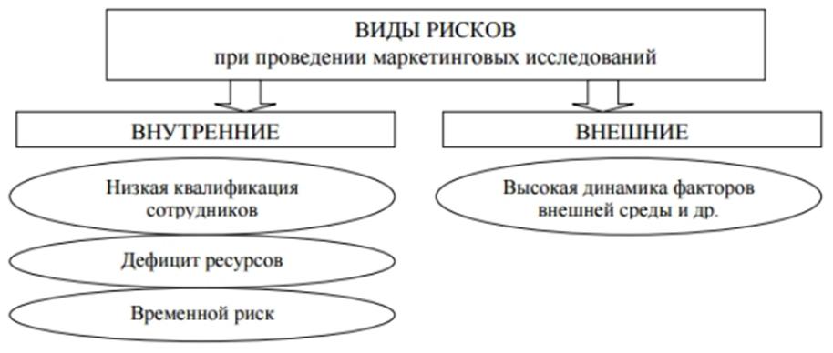 Типология рисков маркетинговой стратегии. Автор24 — интернет-биржа студенческих работ