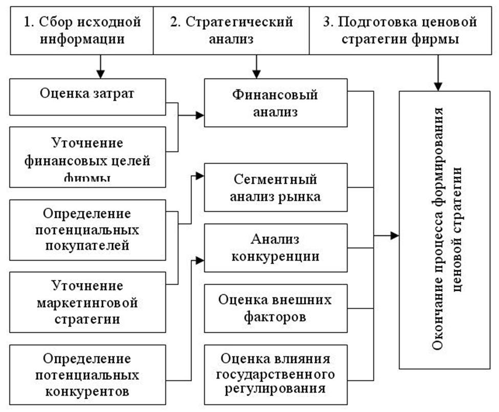 Последовательность разработки ценовой стратегии. Автор24 — интернет-биржа студенческих работ