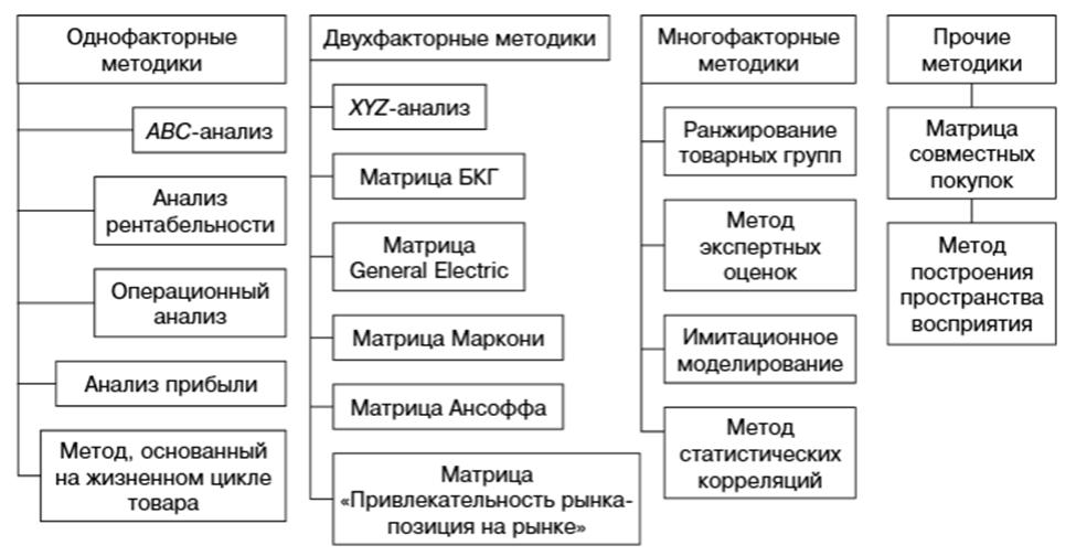 Методы анализа товарной политики и товарного ассортимента организации. Автор24 — интернет-биржа студенческих работ