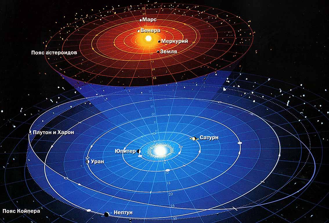Гелиоцентрическая система мира. Автор24 — интернет-биржа студенческих работ