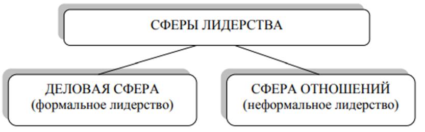 Сферы лидерства в организации. Автор24 — интернет-биржа студенческих работ