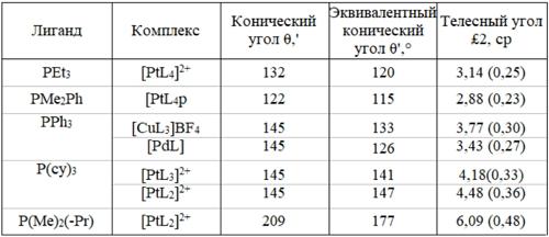 Значения конических и телесных углов фосфиновых лигандов в некоторых комплексах. Автор24 — интернет-биржа студенческих работ