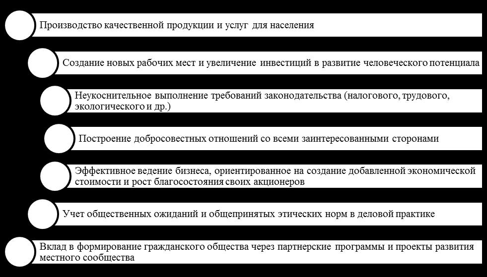 Основные направления КСО в современном мире. Автор24 — интернет-биржа студенческих работ