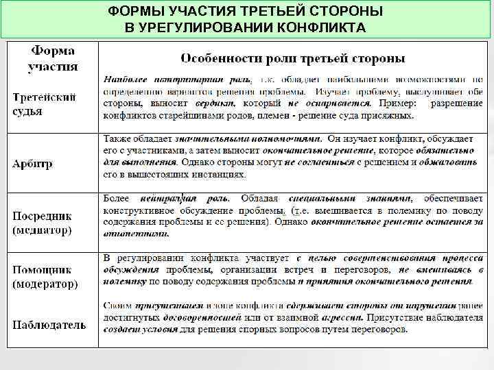 Формы участия третьей стороны в урегулировании конфликта. Автор24 — интернет-биржа студенческих работ