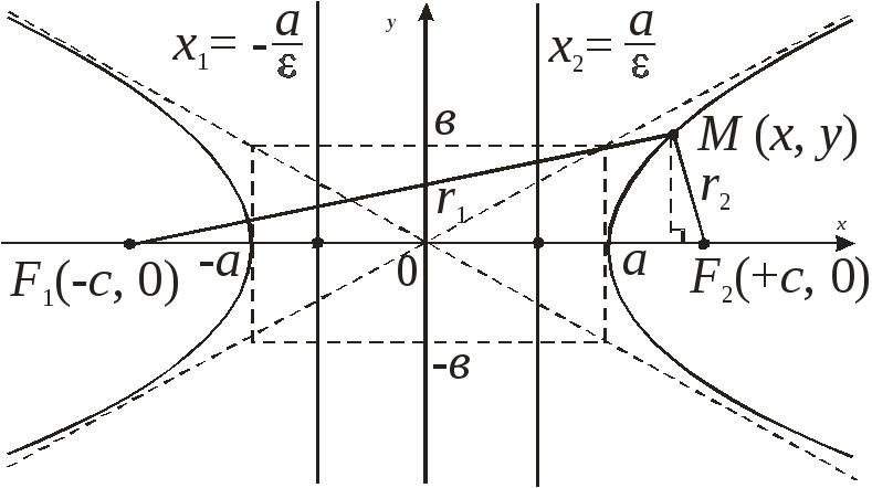 Рис. 1.Вывод канонического уравнения гиперболы