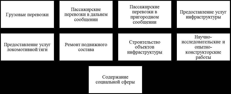 Основные виды деятельности ОАО «РЖД». Автор24 — интернет-биржа студенческих работ