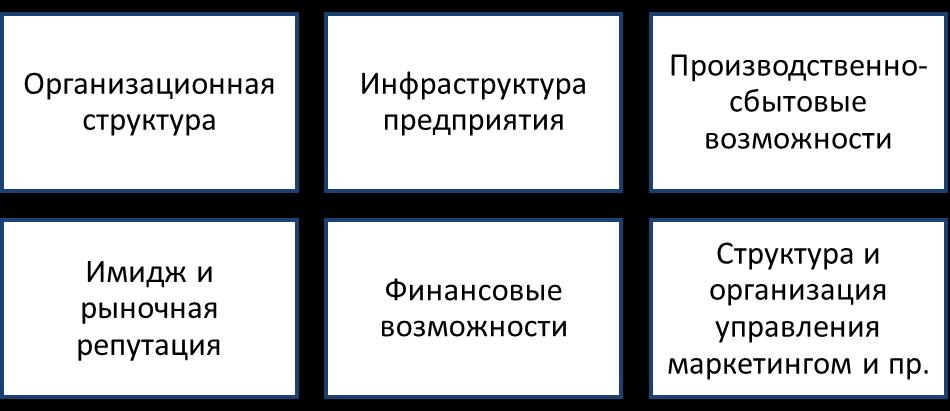 Базовые элементы внутренней маркетинговой среды. Автор24 — интернет-биржа студенческих работ