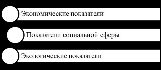 Показатели результативности КСО.