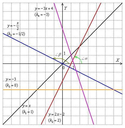 Варианты расположения прямых на координатной плоскости. Автор24 — интернет-биржа студенческих работ